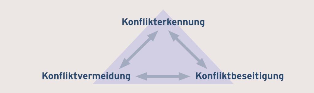 Konfliktmanagement